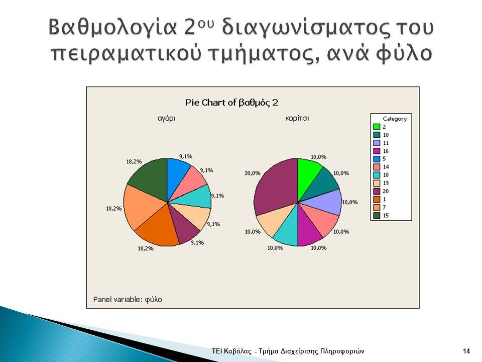 ΤΕΙ Καβάλας - Τμήμα Διαχείρισης Πληροφοριών14