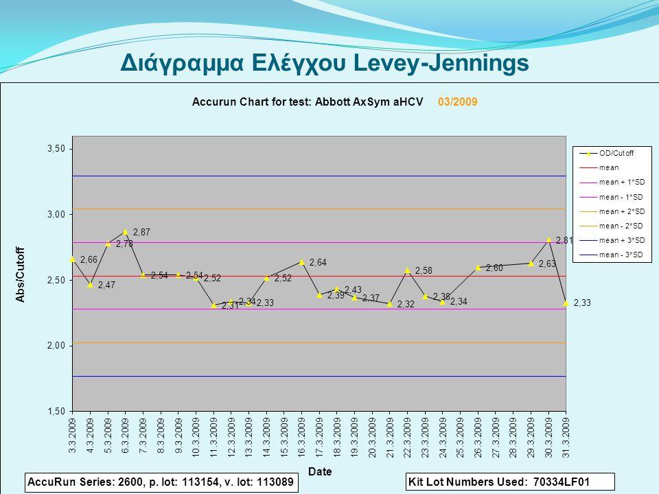 Διάγραμμα Ελέγχου Levey-Jennings