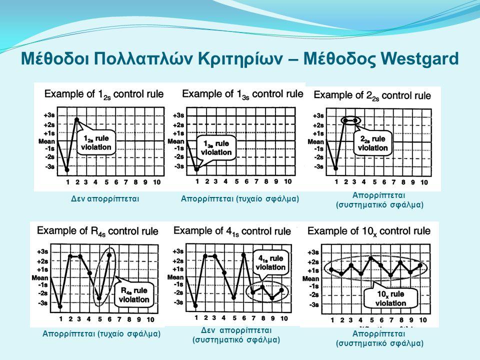Μέθοδοι Πολλαπλών Κριτηρίων – Μέθοδος Westgard Δεν απορρίπτεταιΑπορρίπτεται (τυχαίο σφάλμα) Απορρίπτεται (συστηματικό σφάλμα) Απορρίπτεται (τυχαίο σφά