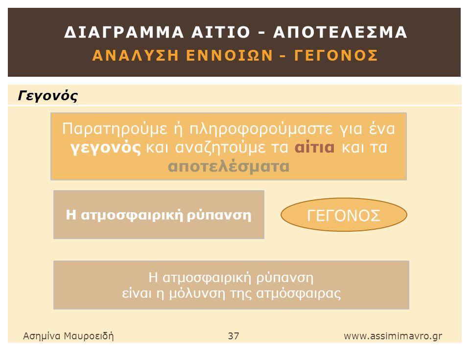 ΔΙΑΓΡΑΜΜΑ ΑΙΤΙΟ - ΑΠΟΤΕΛΕΣΜΑ ΑΝΑΛΥΣΗ ΕΝΝΟΙΩΝ - ΓΕΓΟΝΟΣ Ασημίνα Μαυροειδή 37 www.assimimavro.gr Γεγονός Παρατηρούμε ή πληροφορούμαστε για ένα γεγονός και αναζητούμε τα αίτια και τα αποτελέσματα ΓΕΓΟΝΟΣ Η ατμοσφαιρική ρύπανση είναι η μόλυνση της ατμόσφαιρας Η ατμοσφαιρική ρύπανση