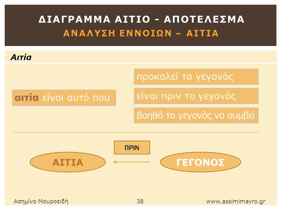 ΔΙΑΓΡΑΜΜΑ ΑΙΤΙΟ - ΑΠΟΤΕΛΕΣΜΑ ΑΝΑΛΥΣΗ ΕΝΝΟΙΩΝ – ΑΙΤΙΑ Ασημίνα Μαυροειδή 38 www.assimimavro.gr Αιτία αιτία είναι αυτό που ΓΕΓΟΝΟΣ προκαλεί το γεγονός είναι πριν το γεγονός βοηθά το γεγονός να συμβεί ΑΙΤΙΑ ΠΡΙΝ