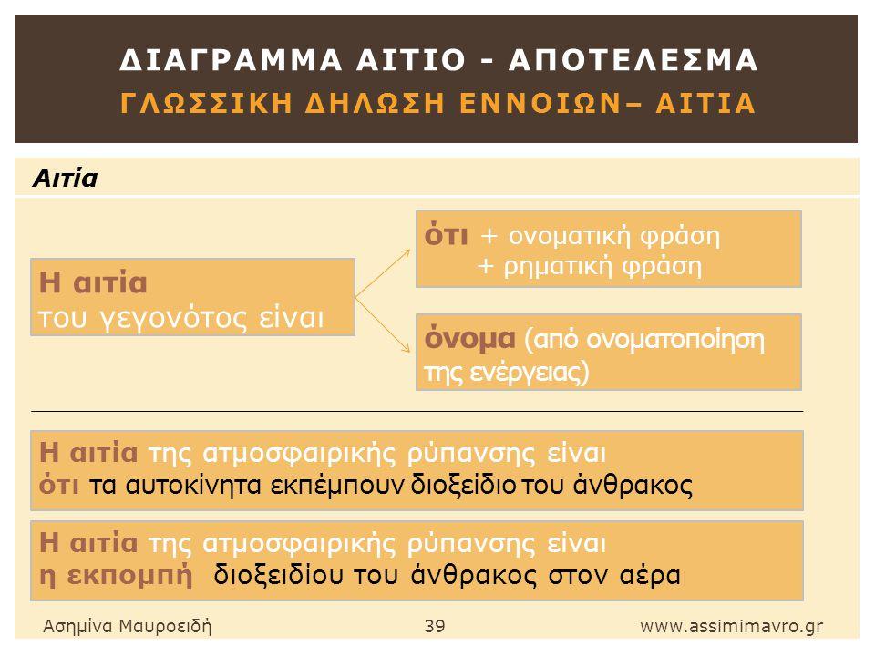 ΔΙΑΓΡΑΜΜΑ ΑΙΤΙΟ - ΑΠΟΤΕΛΕΣΜΑ ΓΛΩΣΣΙΚΗ ΔΗΛΩΣΗ ΕΝΝΟΙΩΝ– ΑΙΤΙΑ Ασημίνα Μαυροειδή 39 www.assimimavro.gr Αιτία Η αιτία του γεγονότος είναι ότι + ονοματική φράση + ρηματική φράση όνομα (από ονοματοποίηση της ενέργειας) Η αιτία της ατμοσφαιρικής ρύπανσης είναι ότι τα αυτοκίνητα εκπέμπουν διοξείδιο του άνθρακος Η αιτία της ατμοσφαιρικής ρύπανσης είναι η εκπομπή διοξειδίου του άνθρακος στον αέρα
