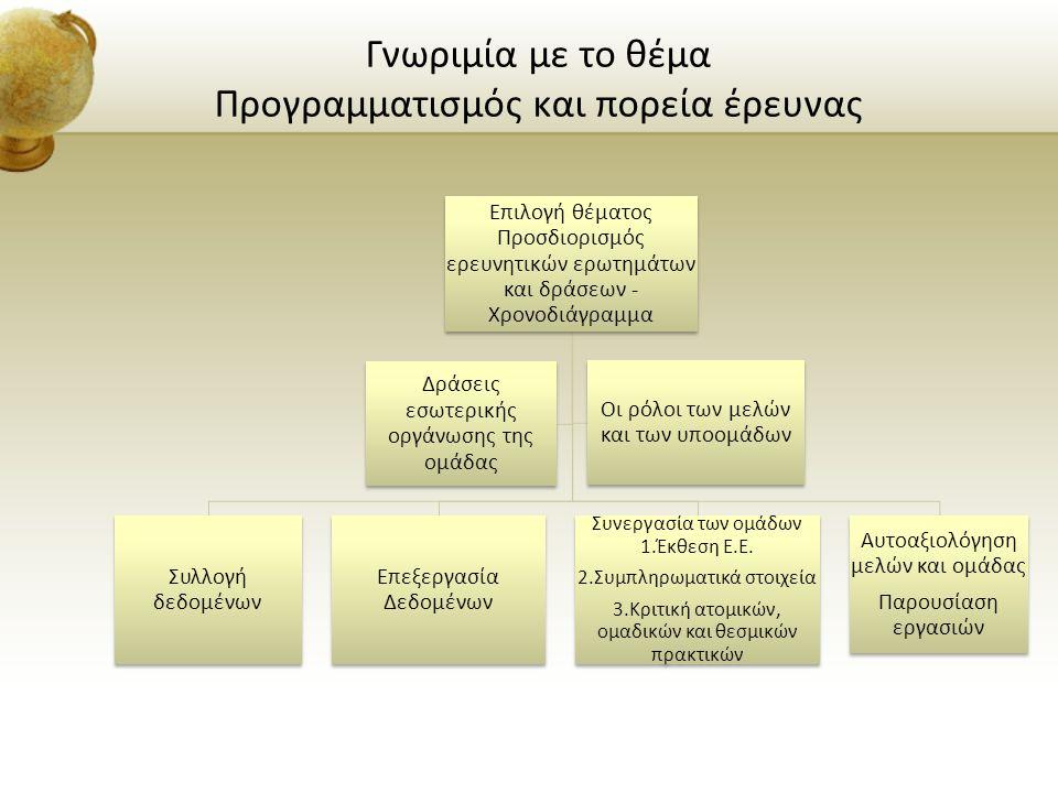 Γνωριμία με το θέμα Προγραμματισμός και πορεία έρευνας Επιλογή θέματος Προσδιορισμός ερευνητικών ερωτημάτων και δράσεων - Χρονοδιάγραμμα Συλλογή δεδομ