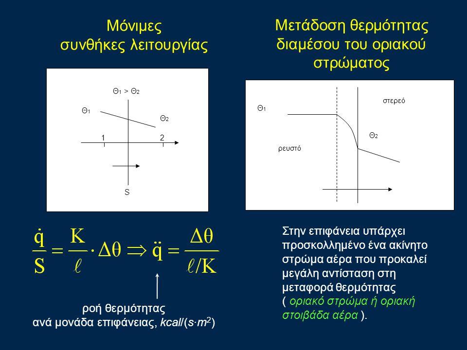 Μόνιμες συνθήκες λειτουργίας Θ 1 > Θ 2 Θ1Θ1 Θ2Θ2 21 S ροή θερμότητας ανά μονάδα επιφάνειας, kcal/(s·m 2 ) Θ 1 > Θ 2 Θ1Θ1 Θ2Θ2 21 S Θ1Θ1 Θ2Θ2 ρευστό στερεό Στην επιφάνεια υπάρχει προσκολλημένο ένα ακίνητο στρώμα αέρα που προκαλεί μεγάλη αντίσταση στη μεταφορά θερμότητας ( οριακό στρώμα ή οριακή στοιβάδα αέρα ).