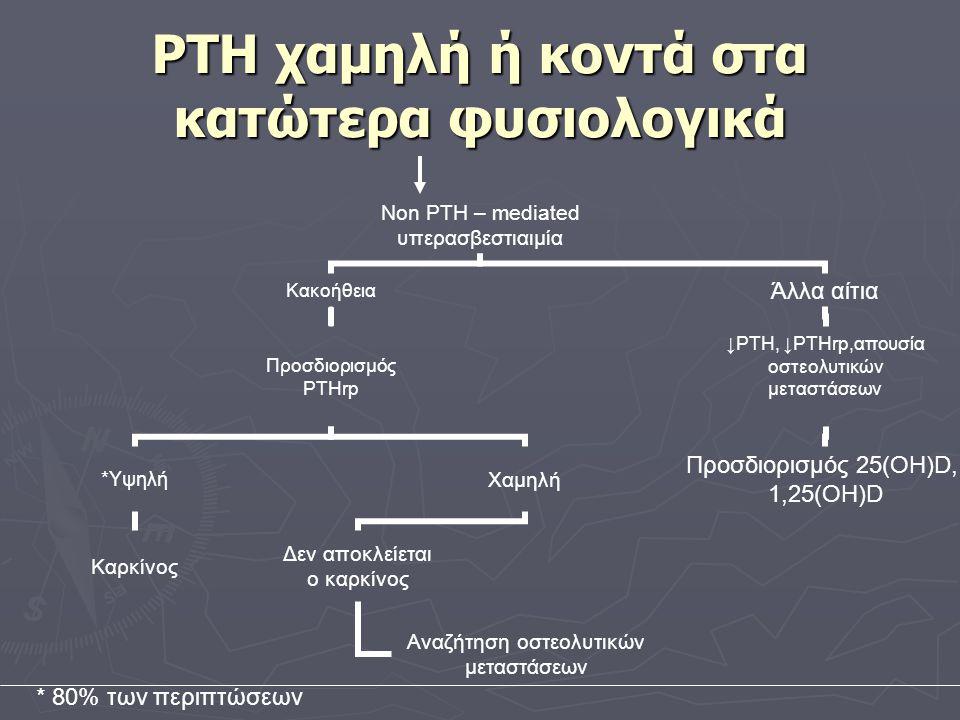 PTH χαμηλή ή κοντά στα κατώτερα φυσιολογικά Non PTH – mediated υπερασβεστιαιμία Κακοήθεια Προσδιορισμός PTHrp *Υψηλή Καρκίνος Χαμηλή Δεν αποκλείεται ο καρκίνος Αναζήτηση οστεολυτικών μεταστάσεων Άλλα αίτια ↓PTH, ↓PTHrp,απουσία οστεολυτικών μεταστάσεων Προσδιορισμός 25(ΟΗ)D, 1,25(OH)D * 80% των περιπτώσεων