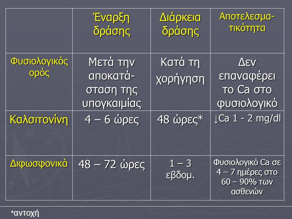 Έναρξη δράσης Διάρκεια δράσης Αποτελεσμα- τικότητα Φυσιολογικός ορός Μετά την αποκατά- σταση της υπογκαιμίας Κατά τη χορήγηση Δεν επαναφέρει το Ca στο φυσιολογικό Καλσιτονίνη 4 – 6 ώρες 48 ώρες* ↓ Ca 1 - 2 mg/dl Διφωσφονικά 48 – 72 ώρες 1 – 3 εβδομ.