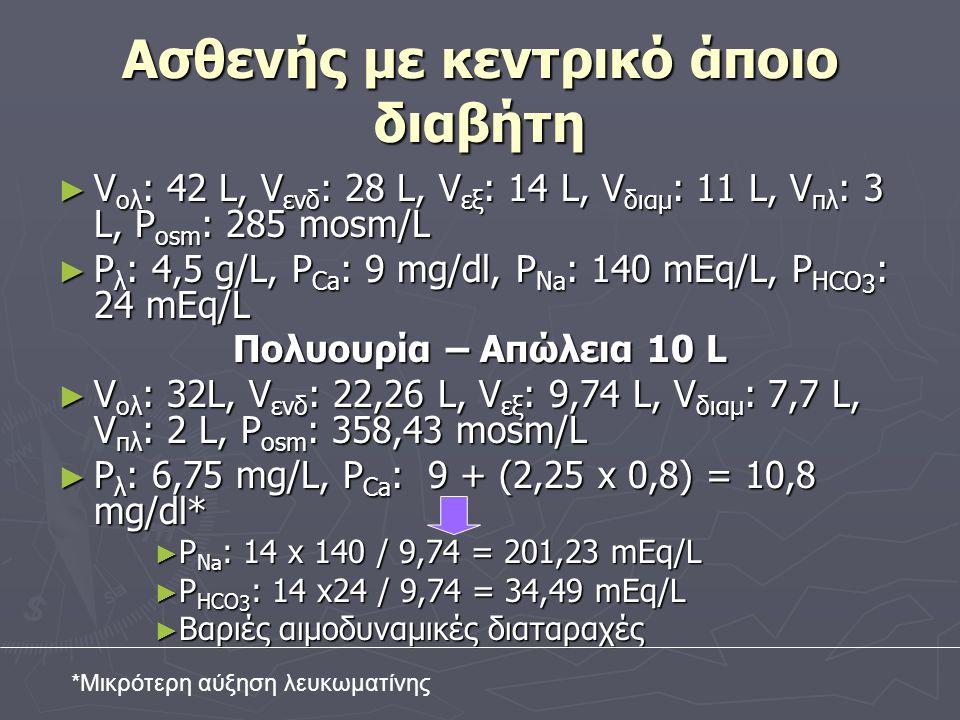 Ασθενής με κεντρικό άποιο διαβήτη ► V ολ : 42 L, V ενδ : 28 L, V εξ : 14 L, V διαμ : 11 L, V πλ : 3 L, P osm : 285 mosm/L ► P λ : 4,5 g/L, P Ca : 9 mg/dl, P Na : 140 mEq/L, P HCO 3 : 24 mEq/L Πολυουρία – Απώλεια 10 L ► V ολ : 32L, V ενδ : 22,26 L, V εξ : 9,74 L, V διαμ : 7,7 L, V πλ : 2 L, P osm : 358,43 mosm/L ► P λ : 6,75 mg/L, P Ca : 9 + (2,25 x 0,8) = 10,8 mg/dl* ► P Na : 14 x 140 / 9,74 = 201,23 mEq/L ► P HCO 3 : 14 x24 / 9,74 = 34,49 mEq/L ► Βαριές αιμοδυναμικές διαταραχές *Μικρότερη αύξηση λευκωματίνης