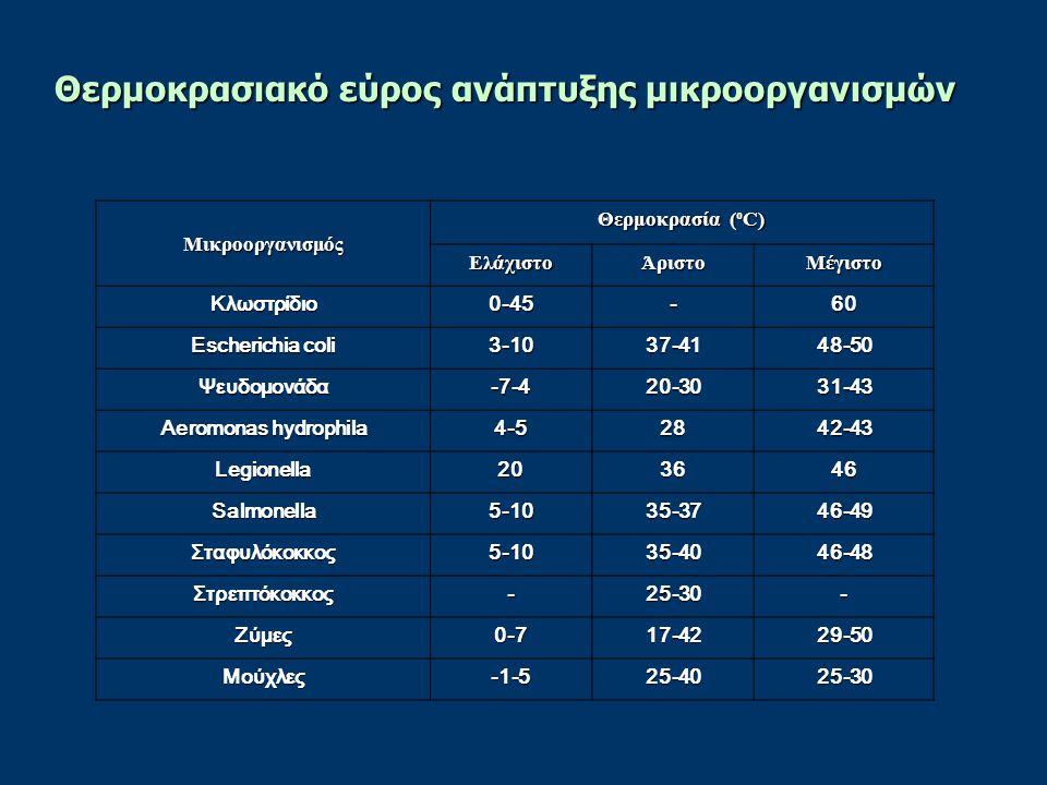 Μικροοργανισμός Θερμοκρασία ( ο C) ΕλάχιστοΆριστοΜέγιστο Κλωστρίδιο0-45-60 Escherichia coli 3-1037-4148-50 Ψευδομονάδα-7-420-3031-43 Aeromonas hydroph