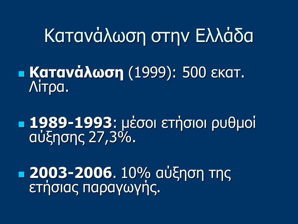 Κατανάλωση στην Ελλάδα Κατανάλωση (1999): 500 εκατ. Λίτρα. Κατανάλωση (1999): 500 εκατ. Λίτρα. 1989-1993: μέσοι ετήσιοι ρυθμοί αύξησης 27,3%. 1989-199
