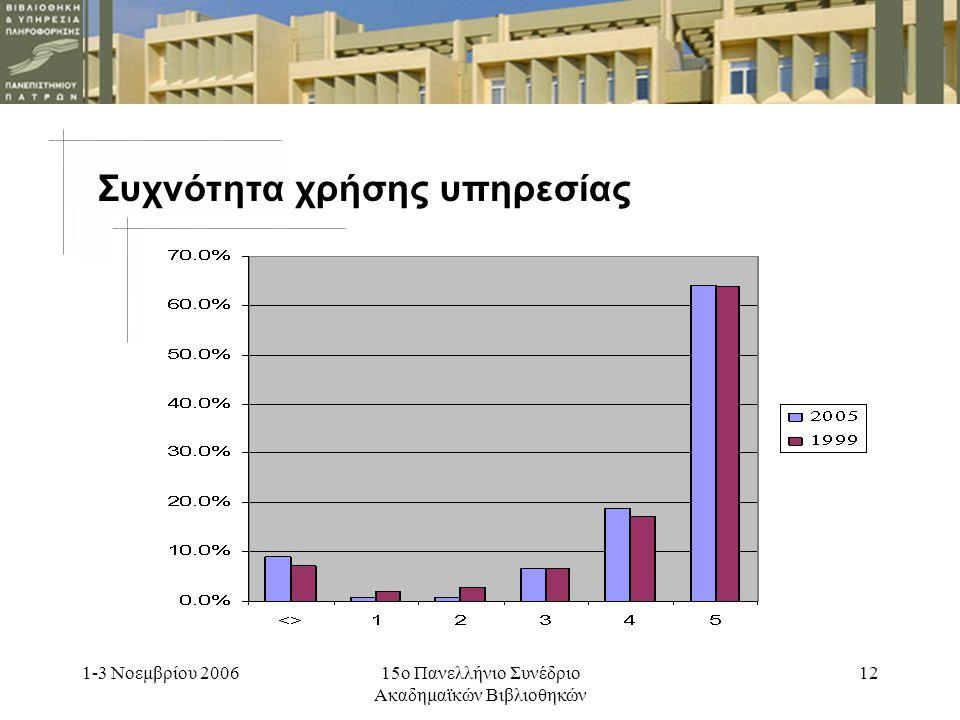 1-3 Νοεμβρίου 200615ο Πανελλήνιο Συνέδριο Ακαδημαϊκών Βιβλιοθηκών 11 Συχνότητα χρήσης υπηρεσίας 2005 Πολύ συχνά το 64% Λιγότερο συχνά 18,8% Σπάνια το 0,8% 1999 Πολύ συχνά το 64% Λιγότερο συχνά το 17,1 Σπάνια το 2%