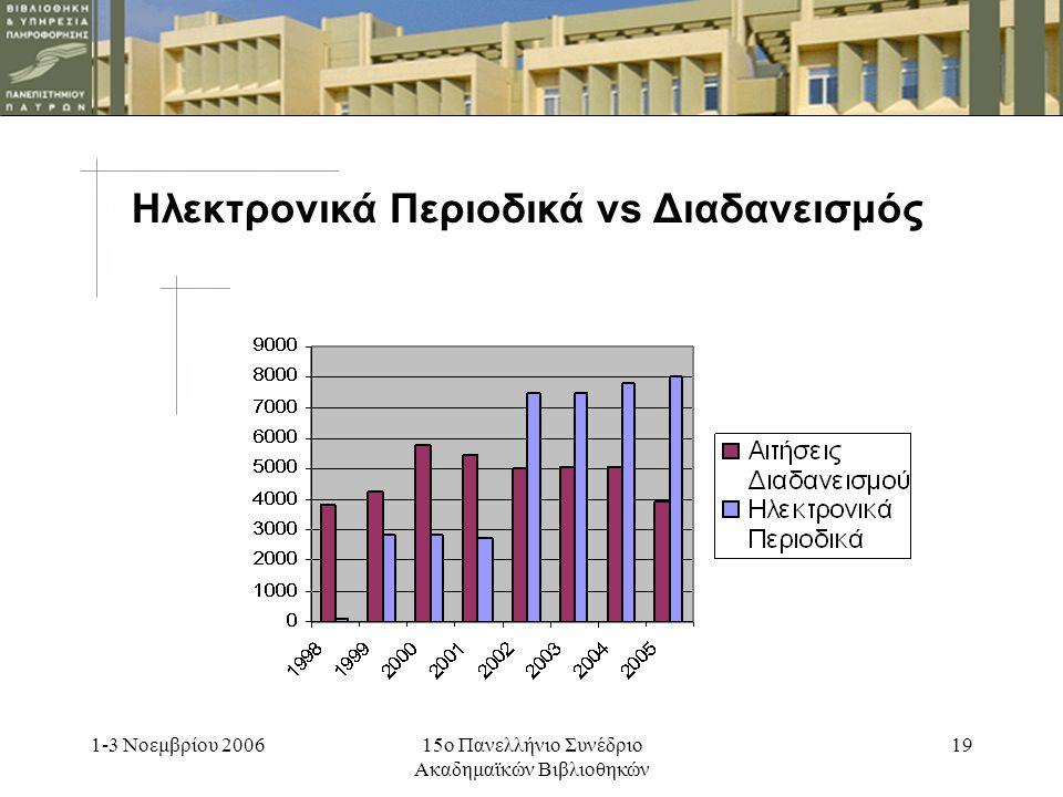 1-3 Νοεμβρίου 200615ο Πανελλήνιο Συνέδριο Ακαδημαϊκών Βιβλιοθηκών 18 Αριθμός άρθρων που Προσπελάστηκαν από τα Ιδρύματα – Μέλη της Heal-Link (1999-2004)
