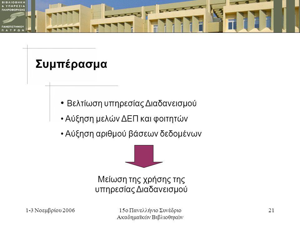 1-3 Νοεμβρίου 200615ο Πανελλήνιο Συνέδριο Ακαδημαϊκών Βιβλιοθηκών 20 Συμπέρασμα Βελτίωση υπηρεσίας Διαδανεισμού Αύξηση μελών ΔΕΠ και φοιτητών Αύξηση αριθμού βάσεων δεδομένων Αύξηση της χρήσης της υπηρεσίας Διαδανεισμού