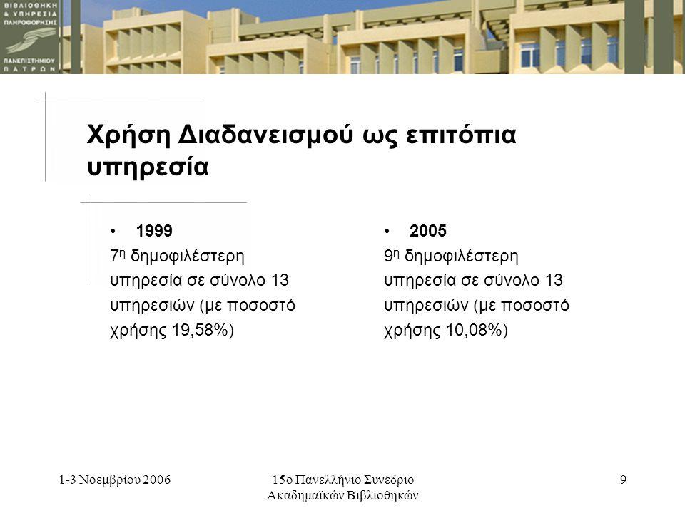 1-3 Νοεμβρίου 200615ο Πανελλήνιο Συνέδριο Ακαδημαϊκών Βιβλιοθηκών 9 Χρήση Διαδανεισμού ως επιτόπια υπηρεσία 2005 9 η δημοφιλέστερη υπηρεσία σε σύνολο 13 υπηρεσιών (με ποσοστό χρήσης 10,08%) 1999 7 η δημοφιλέστερη υπηρεσία σε σύνολο 13 υπηρεσιών (με ποσοστό χρήσης 19,58%)