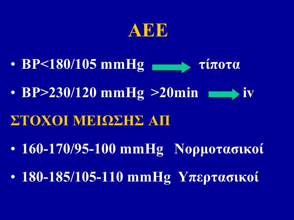 BP<180/105 mmHg τίποτα BP>230/120 mmHg >20min iv ΣΤΟΧΟΙ ΜΕΙΩΣΗΣ ΑΠ 160-170/95-100 mmHg Νορμοτασικοί 180-185/105-110 mmHg Υπερτασικοί ΑΕΕ