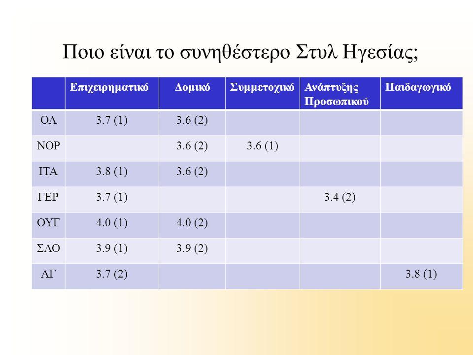 Ποιο είναι το συνηθέστερο Στυλ Ηγεσίας; Επιχειρηματικό ΔομικόΣυμμετοχικόΑνάπτυξης Προσωπικού Παιδαγωγικό ΟΛ3.7 (1)3.6 (2) NOΡ3.6 (2)3.6 (1) ΙΤΑ3.8 (1)
