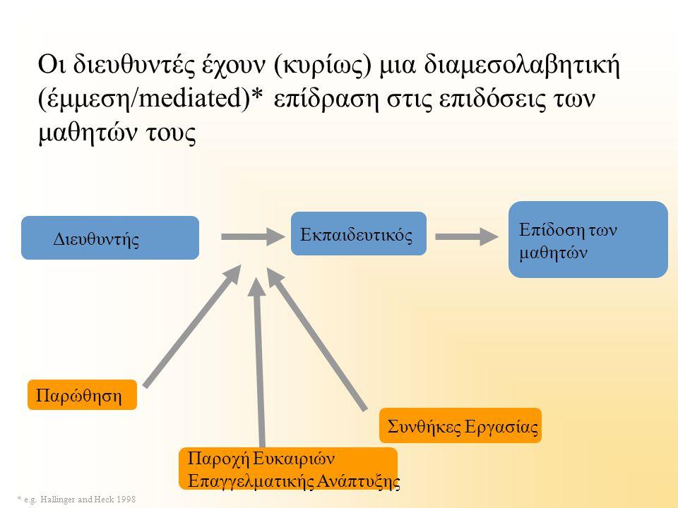 Οι διευθυντές έχουν (κυρίως) μια διαμεσολαβητική (έμμεση/mediated)* επίδραση στις επιδόσεις των μαθητών τους * e.g. Hallinger and Heck 1998 Διευθυντής