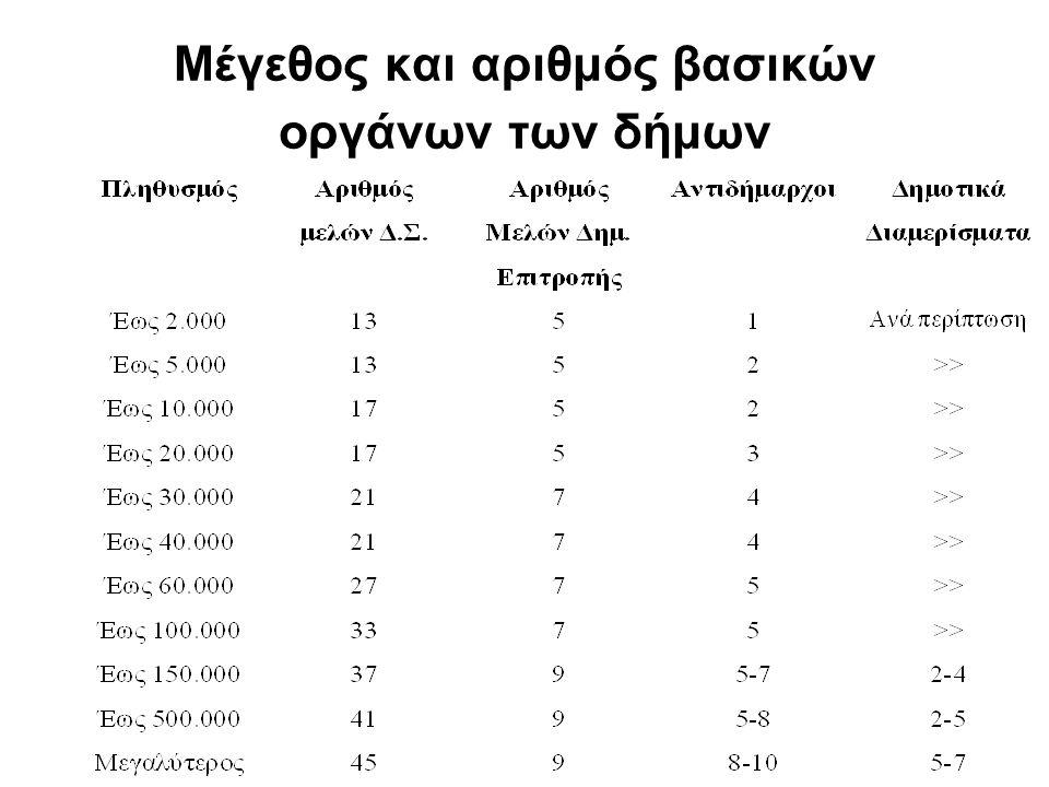 Μέγεθος και αριθμός βασικών οργάνων των δήμων