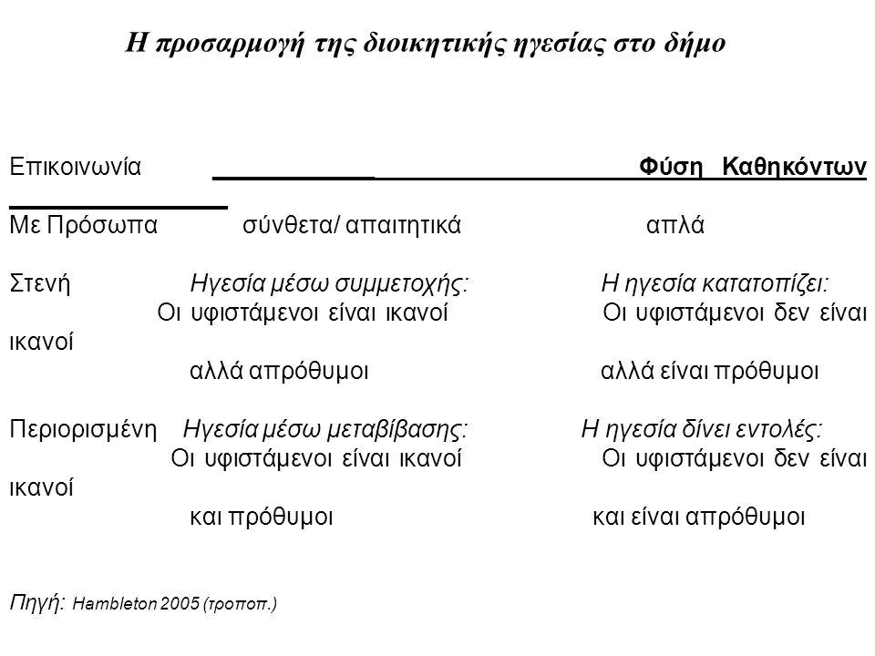 Η προσαρμογή της διοικητικής ηγεσίας στο δήμο Επικοινωνία ____________ Φύση Καθηκόντων ________________ Με Πρόσωπα σύνθετα/ απαιτητικά απλά Στενή Ηγεσία μέσω συμμετοχής: Η ηγεσία κατατοπίζει: Οι υφιστάμενοι είναι ικανοί Οι υφιστάμενοι δεν είναι ικανοί αλλά απρόθυμοι αλλά είναι πρόθυμοι Περιορισμένη Ηγεσία μέσω μεταβίβασης: Η ηγεσία δίνει εντολές: Οι υφιστάμενοι είναι ικανοί Οι υφιστάμενοι δεν είναι ικανοί και πρόθυμοι και είναι απρόθυμοι Πηγή: Hambleton 2005 (τροποπ.)