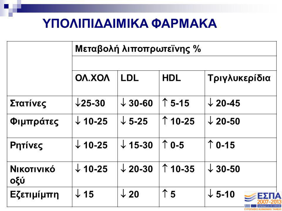 ΥΠΟΛΙΠΙΔΑΙΜΙΚΑ ΦΑΡΜΑΚΑ Μεταβολή λιποπρωτεϊνης % ΟΛ.ΧΟΛLDLHDLΤριγλυκερίδια Στατίνες  25-30  30-60  5-15  20-45 Φιμπράτες  10-25  5-25  10-25  2