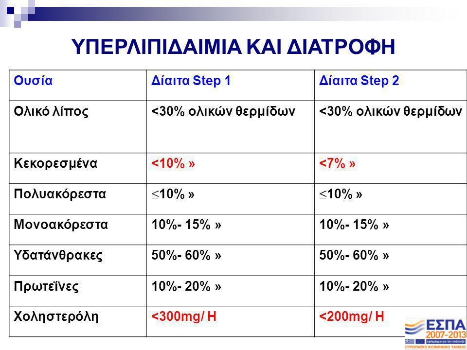 ΟυσίαΔίαιτα Step 1Δίαιτα Step 2 Ολικό λίπος<30% ολικών θερμίδων Κεκορεσμένα<10% »<7% » Πολυακόρεστα  10% » Μονοακόρεστα10%- 15% » Υδατάνθρακες50%- 60