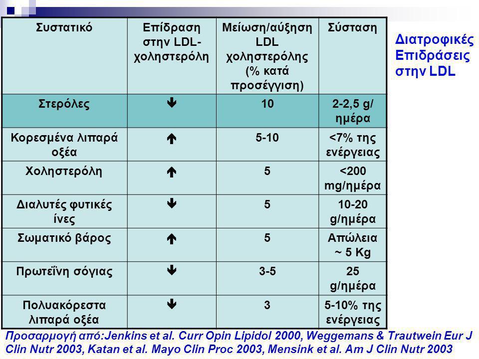 ΣυστατικόΕπίδραση στην LDL- χοληστερόλη Μείωση/αύξηση LDL χοληστερόλης (% κατά προσέγγιση) Σύσταση Στερόλες  102-2,5 g/ ημέρα Κορεσμένα λιπαρά οξέα 