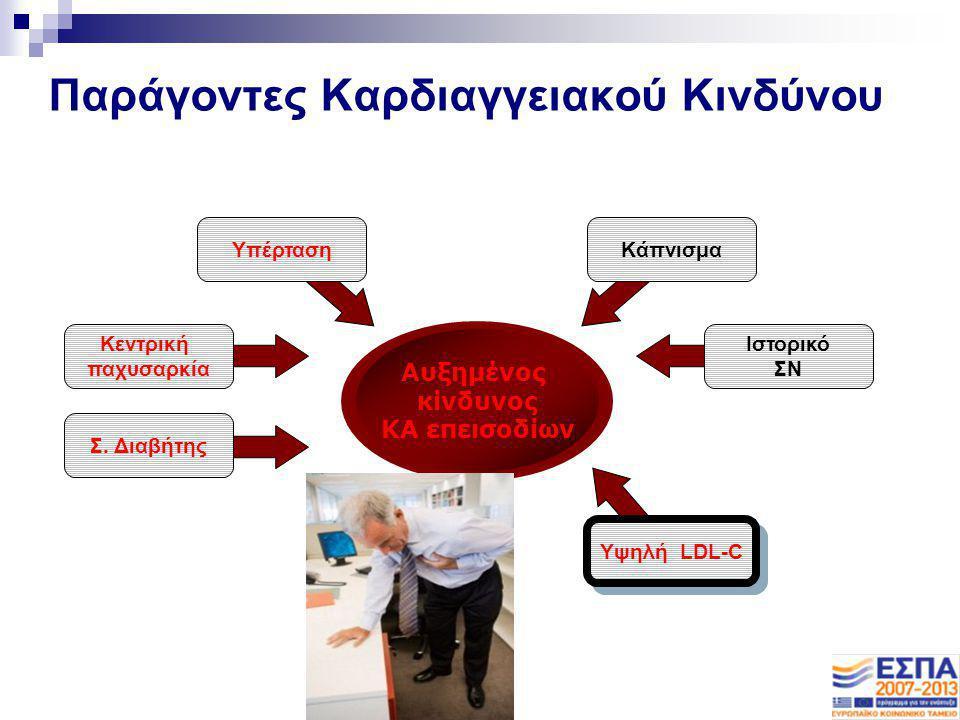 Ιστορικό ΣΝ Κεντρική παχυσαρκία Σ. Διαβήτης ΥπέρτασηΚάπνισμα Υψηλή LDL-C Αυξημένος κίνδυνος ΚΑ επεισοδίων Παράγοντες Καρδιαγγειακού Κινδύνου