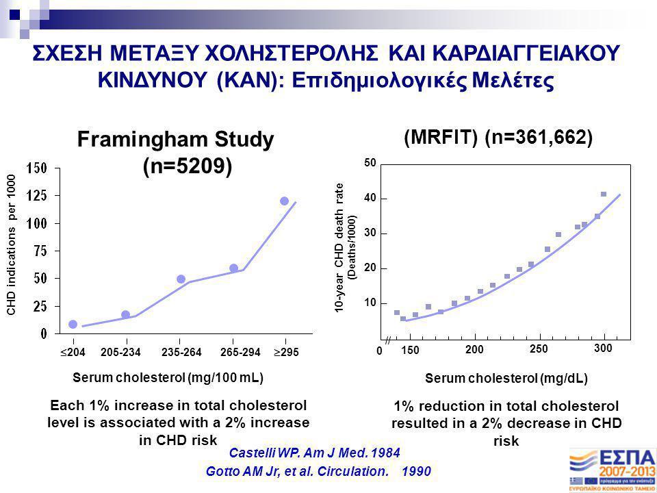 10-year CHD death rate (Deaths/1000) Serum cholesterol (mg/dL) (MRFIT) (n=361,662) 150 200 250 300 0 50 40 30 20 10 CHD indications per 1000 Serum cho