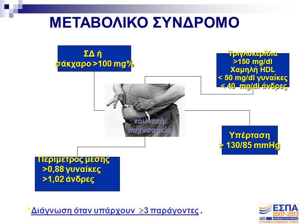 κοιλιακή παχυσαρκία ΣΔ ή σάκχαρο >10 mg% ΣΔ ή σάκχαρο >10 mg% Τριγλυκερίδια >150 mg/dl >150 mg/dl Χαμηλή HDL < 50 mg/dl γυναίκες Χαμηλή HDL < 50 mg/dl
