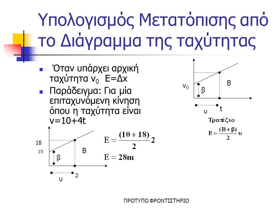 ΠΡΟΤΥΠΟ ΦΡΟΝΤΙΣΤΗΡΙΟ Υπολογισμός Μετατόπισης από το Διάγραμμα της ταχύτητας Όταν δεν υπάρχει αρχική ταχύτητα v 0 =0 Παράδειγμα: Για μία επιταχυνόμενη κίνηση όπου v=4.t t v β υ t v β υ 2 8