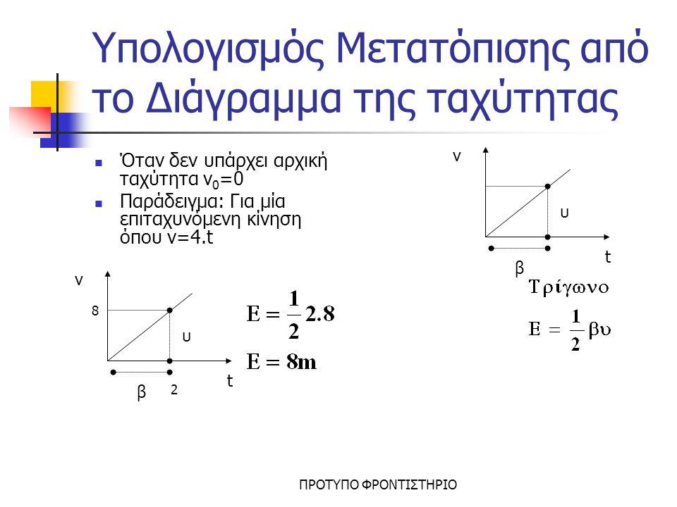 ΠΡΟΤΥΠΟ ΦΡΟΝΤΙΣΤΗΡΙΟ Ολικός χρόνος-Συνολικό Διάστημα Έστω σώμα που κινείται με ταχύτητα v 0 και αρχίζει να επιβραδύνεται με επιβράδυνση a.