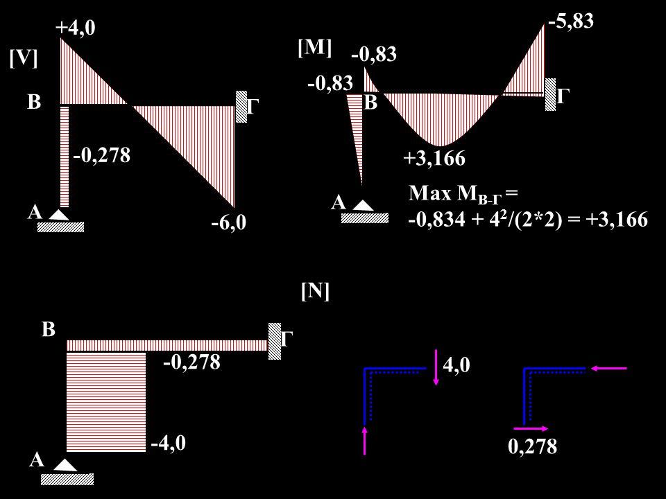Α Β Γ +4,0 -6,0 -0,278 [V] Α Β -4,0 -0,278 [N] Γ 4,0 0,278 Α Β +3,166 -0,83 Γ -5,83 [M] Max M Β-Γ = -0,834 + 4 2 /(2*2) = +3,166