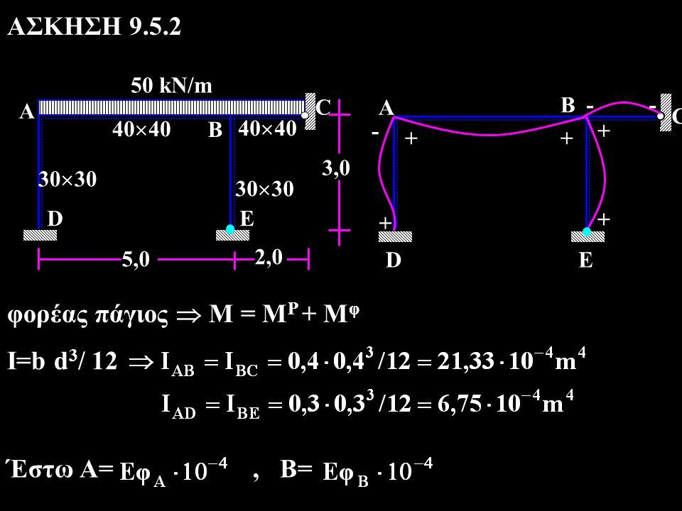 ΑΣΚΗΣΗ 9.5.2 φορέας πάγιος  Μ = Μ P + Μ φ Ι=b d 3 / 12 Έστω Α=, Β= 50 kN/m 40  40 30  30 40  40 30  30 5,0 2,0 A B DE C C ++ + + + - -- A DE B 3,0