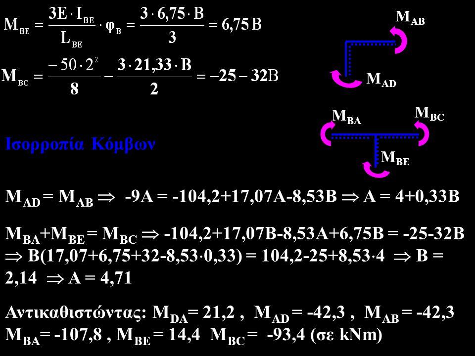 Ισορροπία Κόμβων M AB M AD M AD = M AB  -9A = -104,2+17,07A-8,53B  A = 4+0,33B M BA MBEMBE M BC M BA +M BE = M BC  -104,2+17,07B-8,53A+6,75B = -25-32B  B(17,07+6,75+32-8,53  0,33) = 104,2-25+8,53  4  B = 2,14  A = 4,71 Αντικαθιστώντας: M DA = 21,2, M AD = -42,3, M AB = -42,3 M BA = -107,8, M BE = 14,4 M BC = -93,4 (σε kNm)