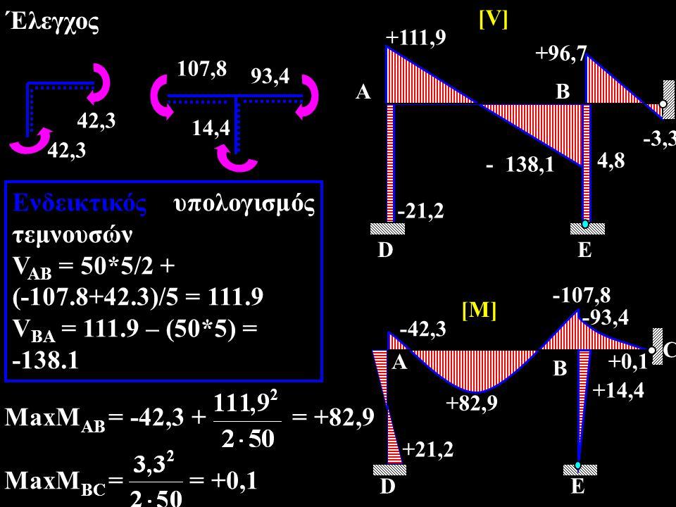 Έλεγχος 42,3 93,4 107,8 14,4 A DE B -21,2 - 138,1 +96,7 +111,9 [V] -3,3 4,8 A D E B C +82,9 +14,4 -93,4 -107,8 -42,3 +21,2 [M] +0,1 Ενδεικτικός υπολογισμός τεμνουσών V AB = 50*5/2 + (-107.8+42.3)/5 = 111.9 V BA = 111.9 – (50*5) = -138.1 MaxM AB = -42,3 + = +82,9 MaxM BC = = +0,1