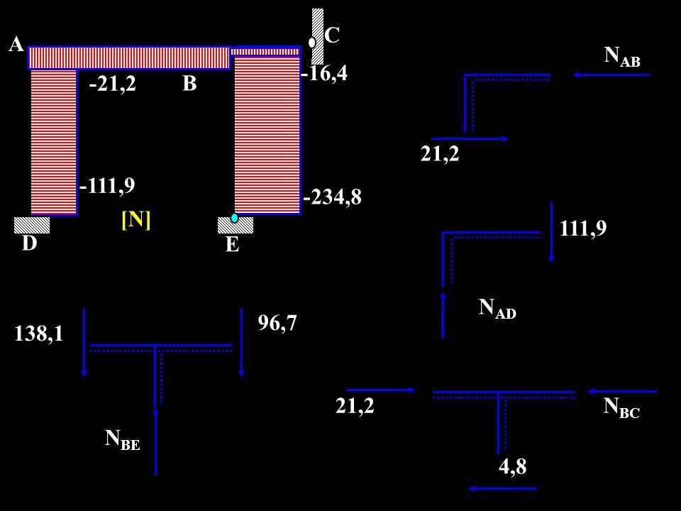 N AB 21,2 N AD 111,9 N BE 96,7 138,1 N BC 4,8 21,2 C A D E B -21,2 -111,9 -234,8 -16,4 [N]