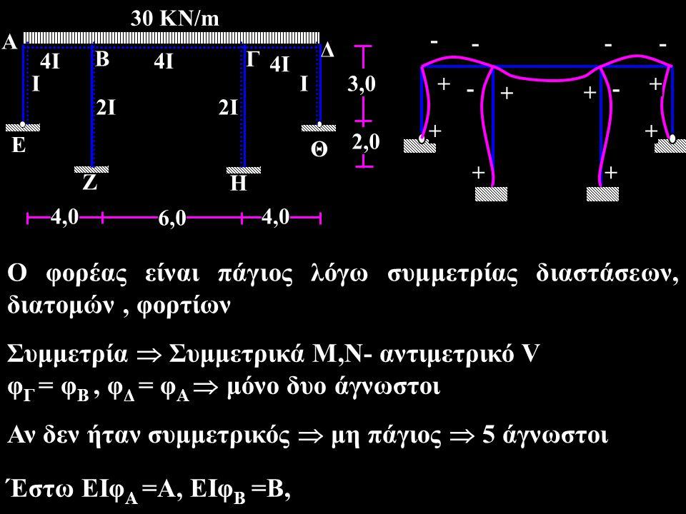 + + + + + + + - - --- - + A 4I4I B Γ 30 KN/m 6,0 4,0 4I4I Η Ε Ζ Θ Δ 2I2I II 2I2I 2,0 3,0 4I4I Ο φορέας είναι πάγιος λόγω συμμετρίας διαστάσεων, διατομών, φορτίων Έστω EIφ Α =Α, EIφ Β =Β, Συμμετρία  Συμμετρικά Μ,Ν- αντιμετρικό V φ Γ = φ Β, φ Δ = φ Α  μόνο δυο άγνωστοι Αν δεν ήταν συμμετρικός  μη πάγιος  5 άγνωστοι