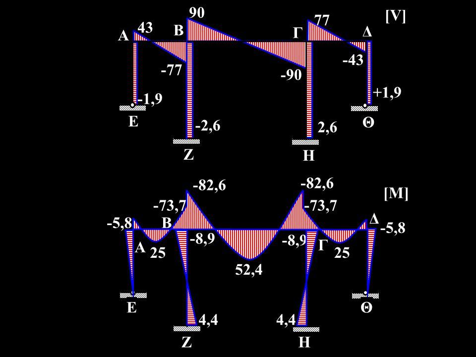 90 -43 77 -90 +1,9 43 2,6 -2,6 -1,9 -77 A E B Γ Ζ Η Δ Θ [V] -82,6 25 -73,7 -8,9 -5,8 25 4,4 -5,8 -82,6 -73,7 -8,9 52,4 Η Θ Δ Ζ Ε Α Γ Β [M]