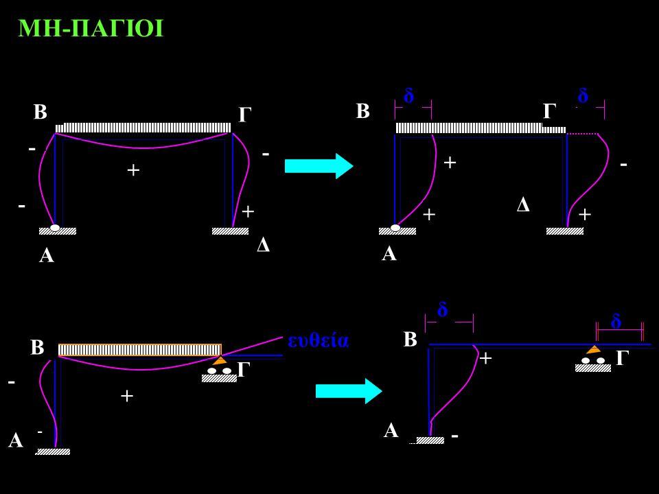 ΜΗ-ΠΑΓΙΟΙ Β Γ + - + ευθεία A Β Γ - + A δ δ Β Γ - + A Δ Δ A Β Γ δδ - - + ++ +-