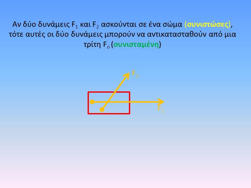Ανάλυση δυνάμεων Αν έχω μια δύναμη F 0, μπορώ αυτή τη δύναμη να την αναλύσω σε δύο άλλες δυνάμεις F 1 και F 2 κάθετες μεταξύ τους.