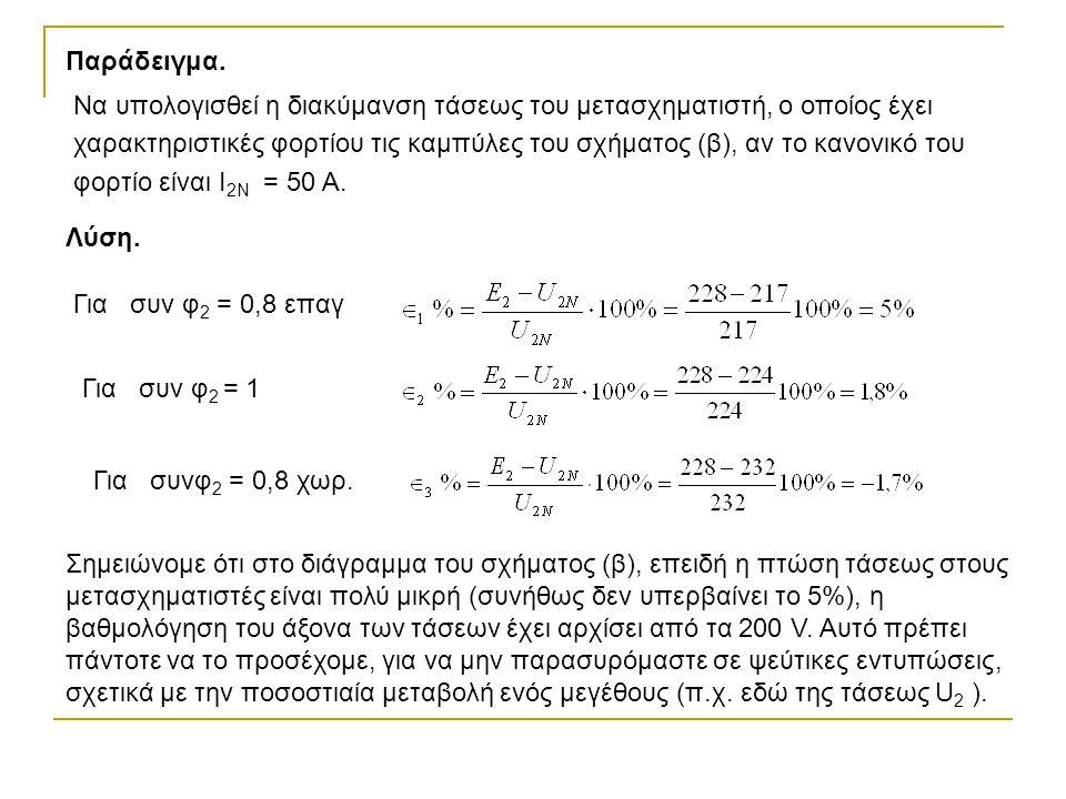 Παράδειγμα. Να υπολογισθεί η διακύμανση τάσεως του μετασχηματιστή, ο οποίος έχει χαρακτηριστικές φορτίου τις καμπύλες του σχήματος (β), αν το κανονικό