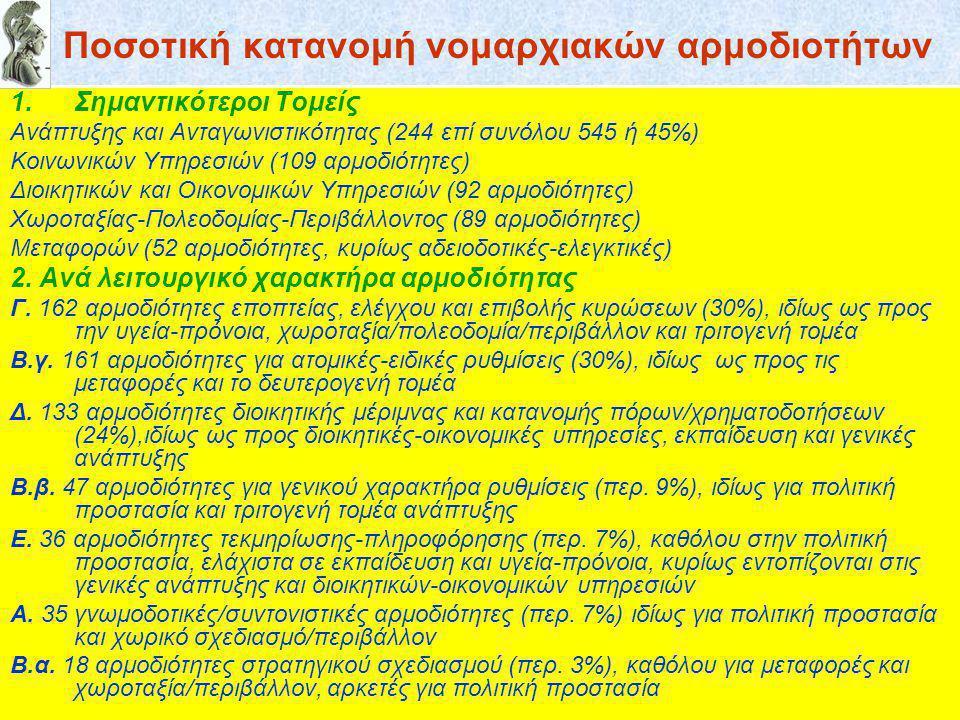 Ποσοτική κατανομή νομαρχιακών αρμοδιοτήτων 1.Σημαντικότεροι Τομείς Ανάπτυξης και Ανταγωνιστικότητας (244 επί συνόλου 545 ή 45%) Κοινωνικών Υπηρεσιών (109 αρμοδιότητες) Διοικητικών και Οικονομικών Υπηρεσιών (92 αρμοδιότητες) Χωροταξίας-Πολεοδομίας-Περιβάλλοντος (89 αρμοδιότητες) Μεταφορών (52 αρμοδιότητες, κυρίως αδειοδοτικές-ελεγκτικές) 2.