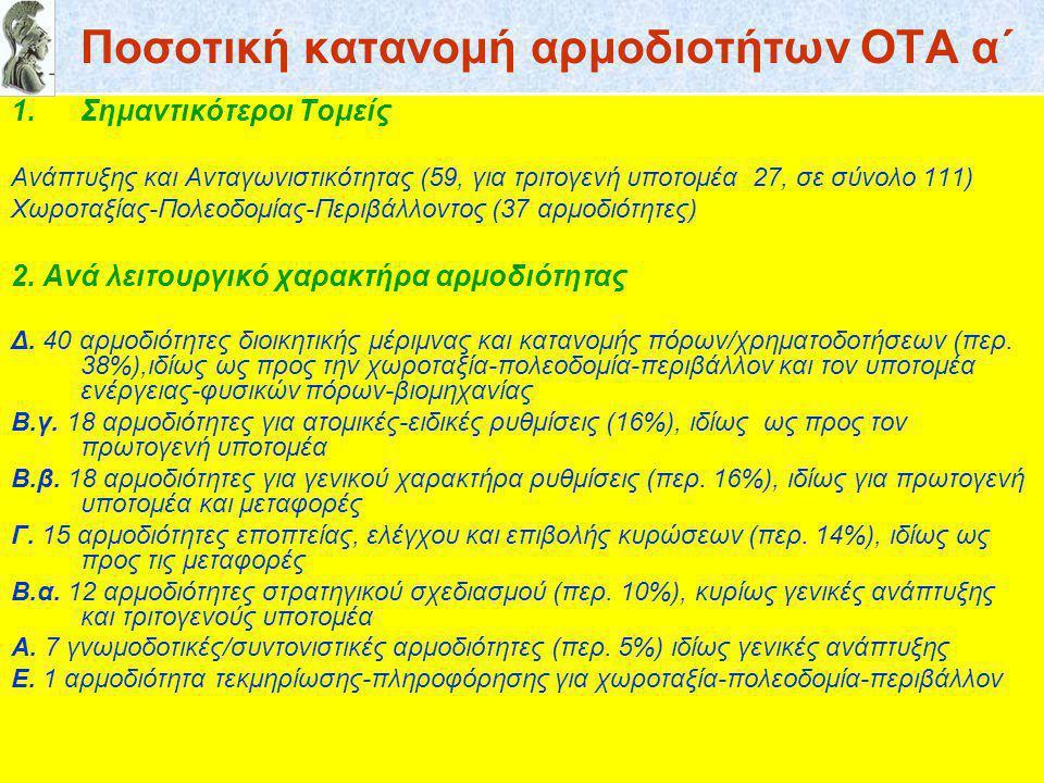 Ποσοτική κατανομή αρμοδιοτήτων ΟΤΑ α΄ 1.Σημαντικότεροι Τομείς Ανάπτυξης και Ανταγωνιστικότητας (59, για τριτογενή υποτομέα 27, σε σύνολο 111) Χωροταξίας-Πολεοδομίας-Περιβάλλοντος (37 αρμοδιότητες) 2.