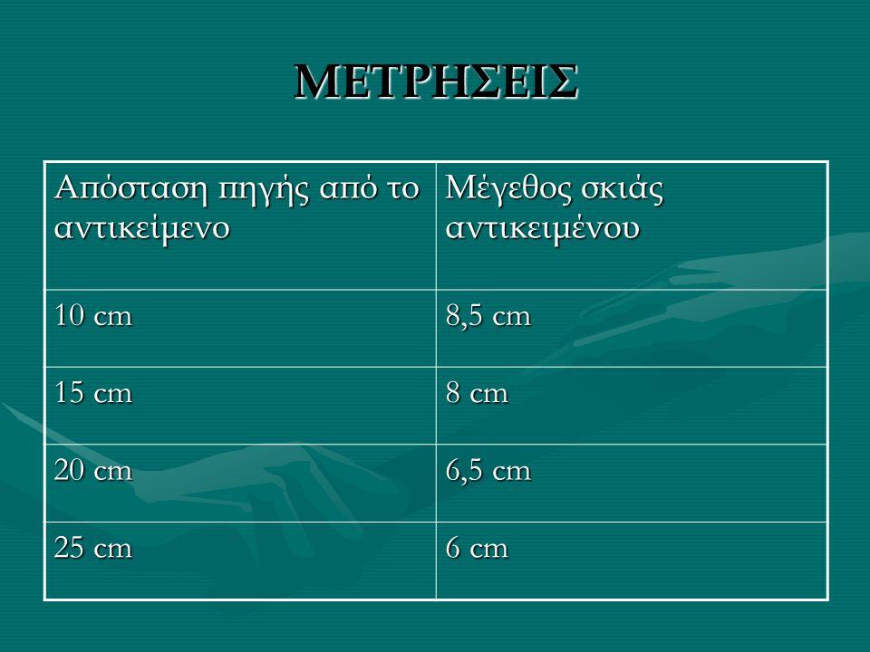 ΜΕΤΡΗΣΕΙΣ Απόσταση πηγής από το αντικείμενο Μέγεθος σκιάς αντικειμένου 10 cm 8,5 cm 15 cm 8 cm 20 cm 6,5 cm 25 cm 6 cm