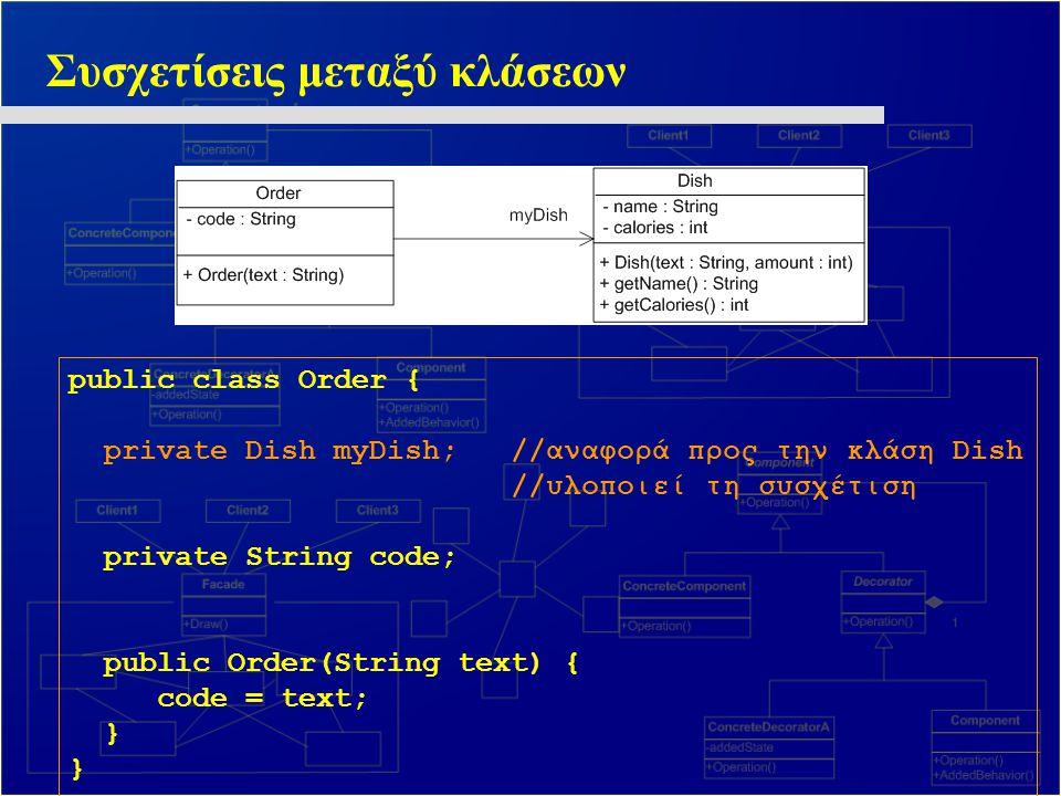 Συσχετίσεις μεταξύ κλάσεων public class Order { private Dish myDish; //αναφορά προς την κλάση Dish //υλοποιεί τη συσχέτιση private String code; public