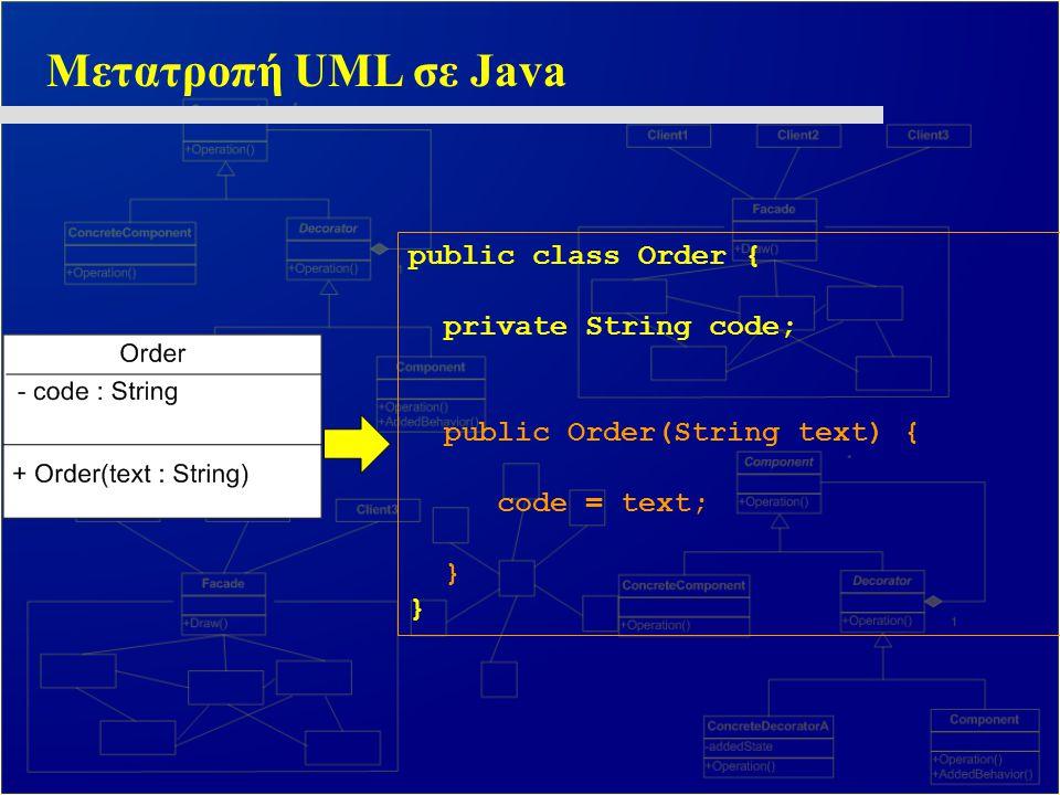 Δημιουργία Αντικειμένων Δημιουργούμε ένα αντικείμενο κλάσης στην Java με χρήση της δεσμευμένης λέξης new και κλήση του κατασκευαστή της κλάσης Το νεοδημιουργηθέν αντικείμενο το αναθέτουμε σε μία αναφορά (reference) του τύπου της κλάσης: Order firstOrder = new Order( ΧΥ3542 ); To firstOrder είναι μία αναφορά τύπου Οrder.