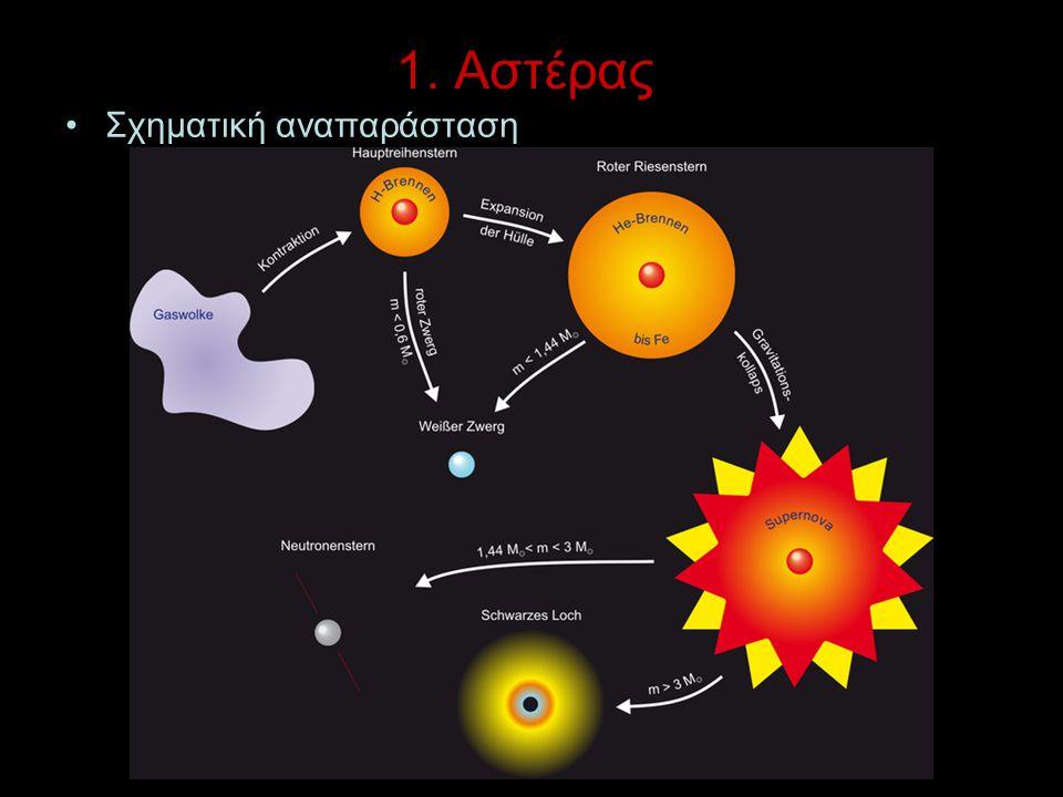 1. Αστέρας Σχηματική αναπαράσταση