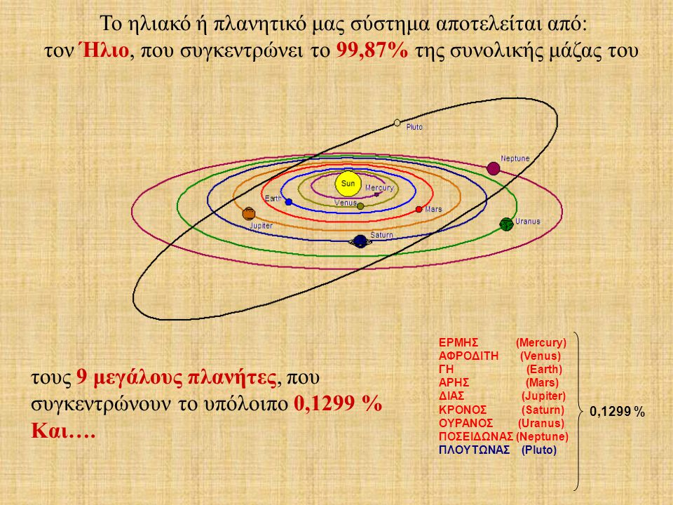 Το ηλιακό ή πλανητικό μας σύστημα αποτελείται από: τον Ήλιο, που συγκεντρώνει το 99,87% της συνολικής μάζας του ΕΡΜΗΣ (Mercury) ΑΦΡΟΔΙΤΗ (Venus) ΓΗ (E