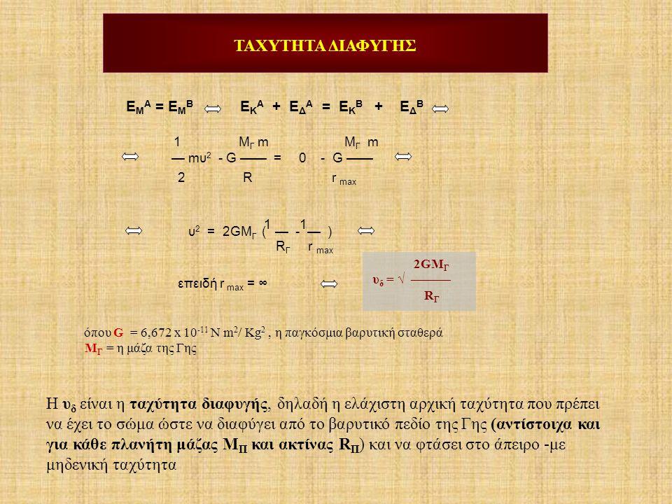 E M A = E M B E K A + E Δ A = E Κ B + E Δ B 1 M Γ m M Γ m — mυ 2 - G —— = 0 - G —— 2 R r max 1 1 υ 2 = 2GM Γ ( — - — ) R Γ r max επειδή r max = ∞ ΤΑΧΥ