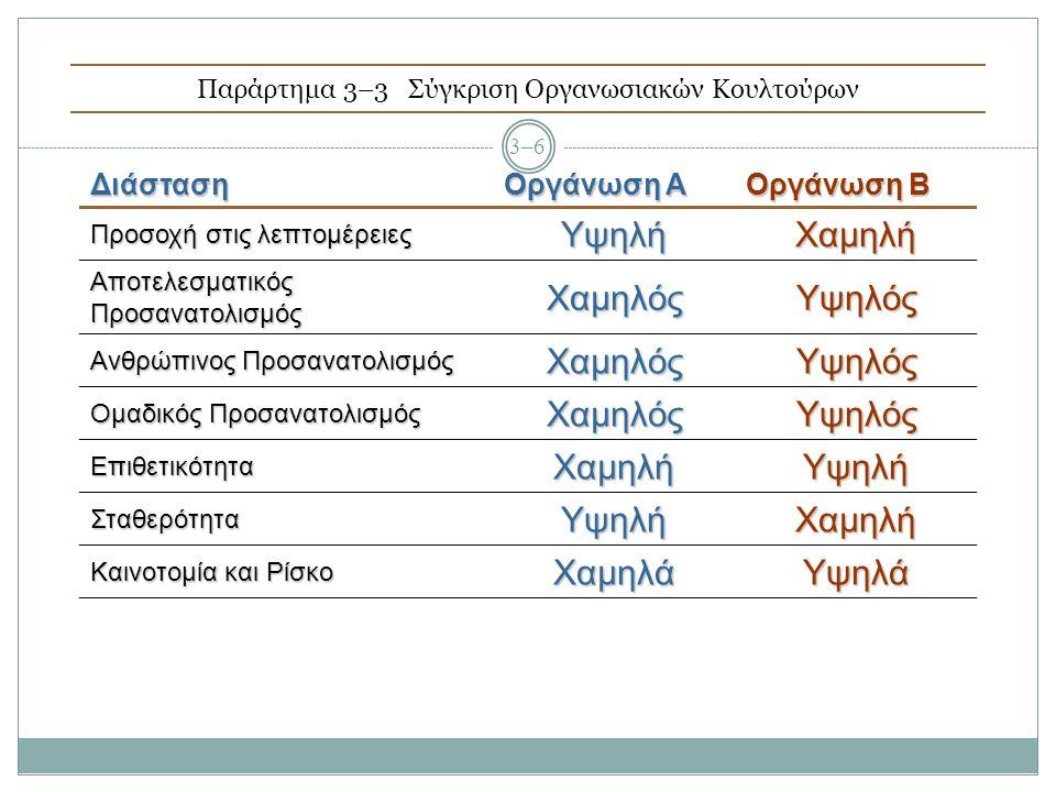 Παράρτημα 3–3Σύγκριση Οργανωσιακών Κουλτούρων 3–6 Διάσταση Οργάνωση A Οργάνωση B Προσοχή στις λεπτομέρειες ΥψηλήΧαμηλή Αποτελεσματικός Προσανατολισμός