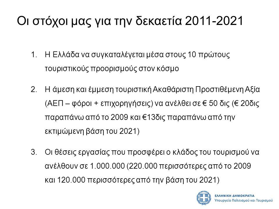 Οι στόχοι μας για την δεκαετία 2011-2021 1.Η Ελλάδα να συγκαταλέγεται μέσα στους 10 πρώτους τουριστικούς προορισμούς στον κόσμο 2.Η άμεση και έμμεση τ